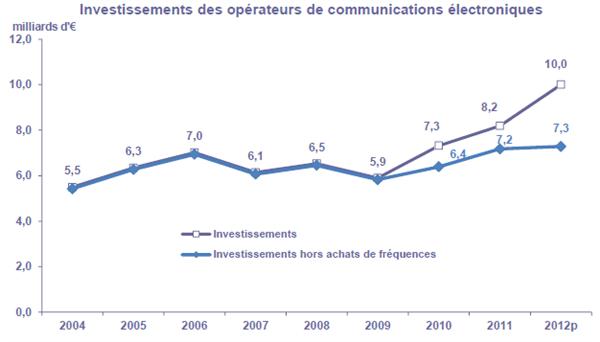 ARCEP Telecom 2012 Investissement