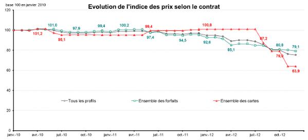 ARCEP tarifs mobiles 2012
