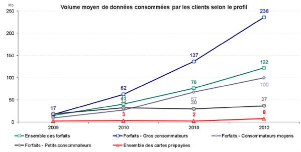 ARCEP bilan 2012 consommation Internet