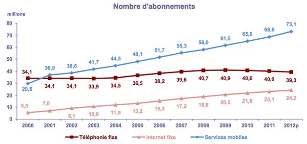 ARCEP nombre d'abonnements 2012