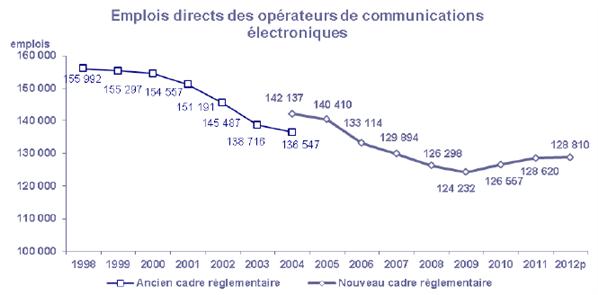 ARCEP bilan 2012 telecom emplois directs