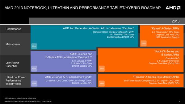 AMD roadmap mai 2013