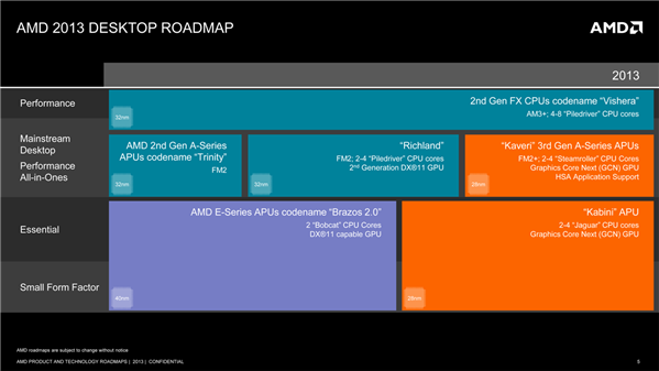 AMD roadmap mai 2013