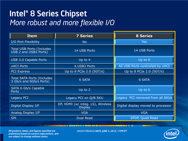 Haswell chipset