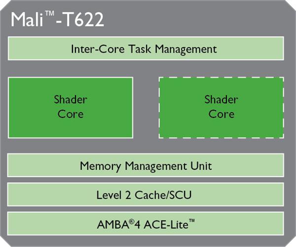 Mali-T622