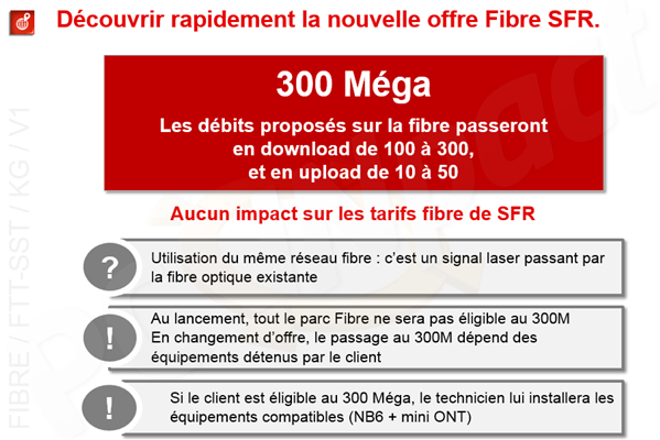 SFR Fibre 300 Mb/s