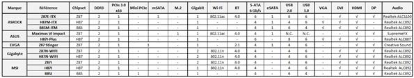 Récapitulatif Mini ITX Haswell