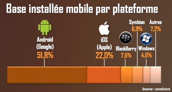 OS Mobile France T1 2013