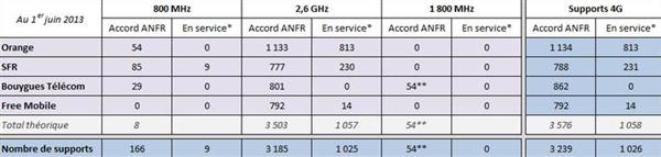 Antennes 3G 4G 1er juin 2013