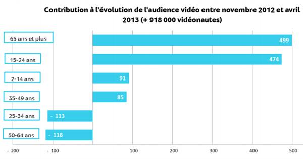 Mediametrie videonautes avril 2013