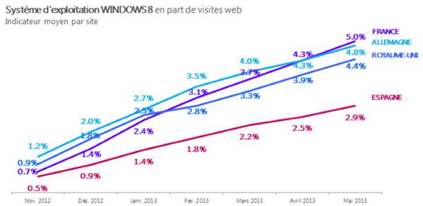 AT Internet OS mai 2013