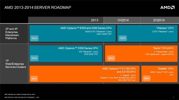 AMD Serveur Roadmap