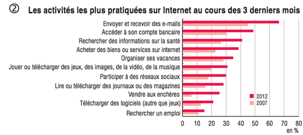 INSEE internet France 2012