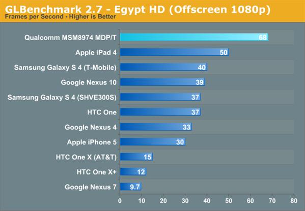Snapdragon 800 performances GPU