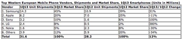 IDC smartphones Q1 2013
