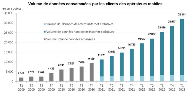 Données internet mobile 2009 2013