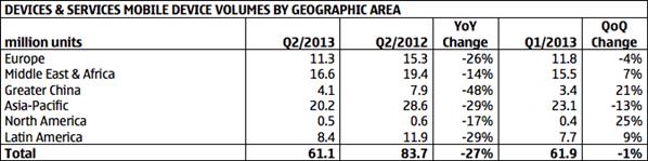 Nokia Q2 2013 ventes géographie