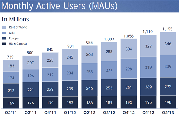Facebook Q2 2013
