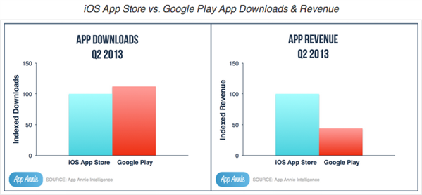 App Annie App Play Store Q2 2013