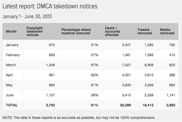 twitter transparency dmca