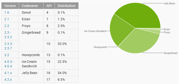 Fragmentation d'Android Aout