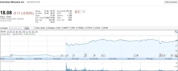 Activision Blizzard Bourse 2/8/13