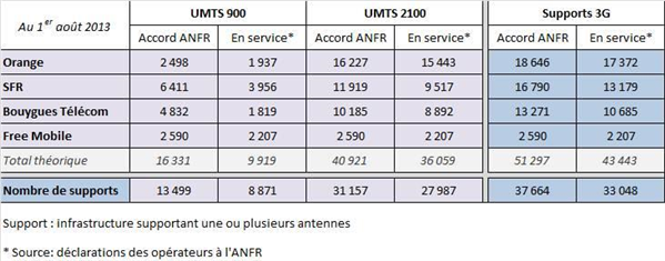 ANFR antennes accord aout 2013