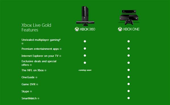 Xbox Live Skype