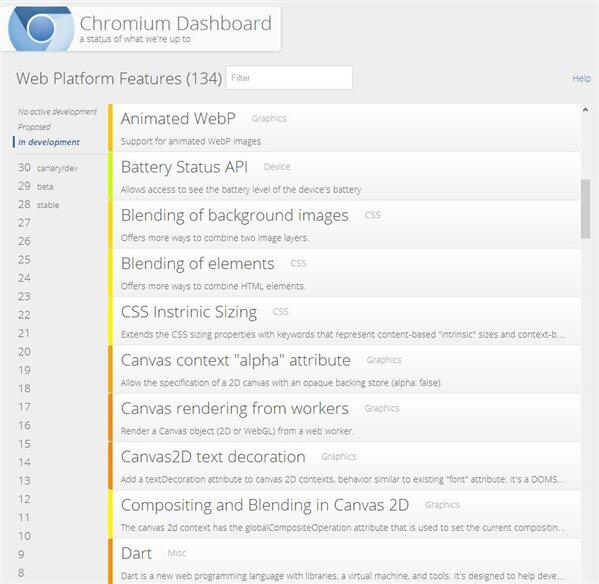 Chromium Dashboard