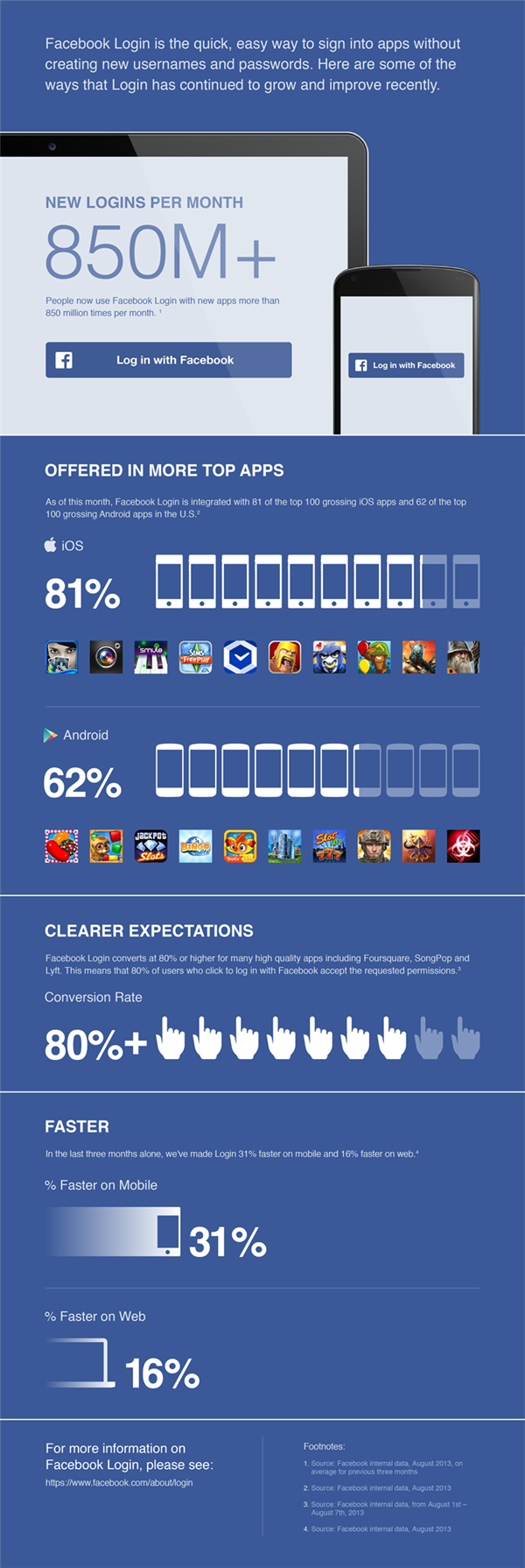 Facebook Login Infographie