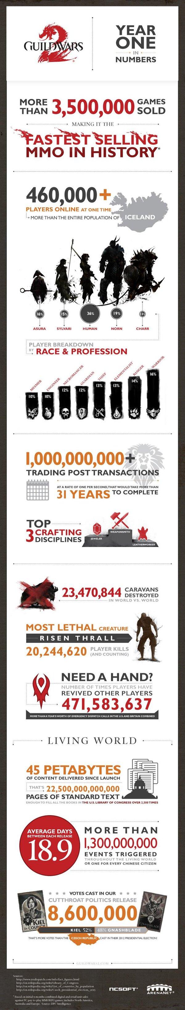 Infographie anniversaire Guild Wars 2
