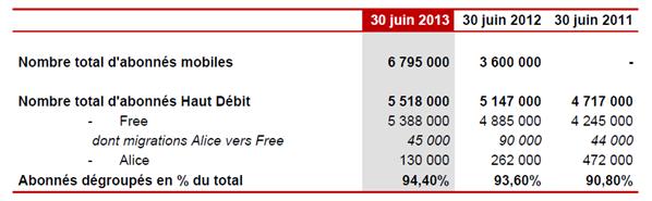 Free résultats août 2013