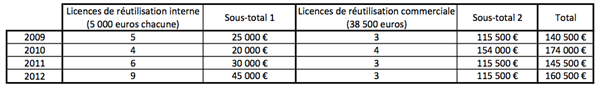 prix-carburants chiffres 1