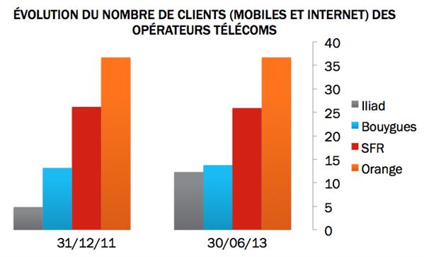 Operateurs clients total 18 mois