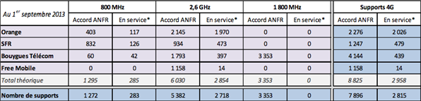 ANFR antennes 4G