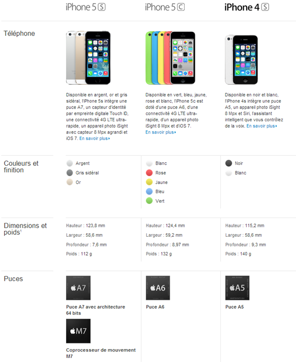 Comparatif iPhone 5 5S 5C