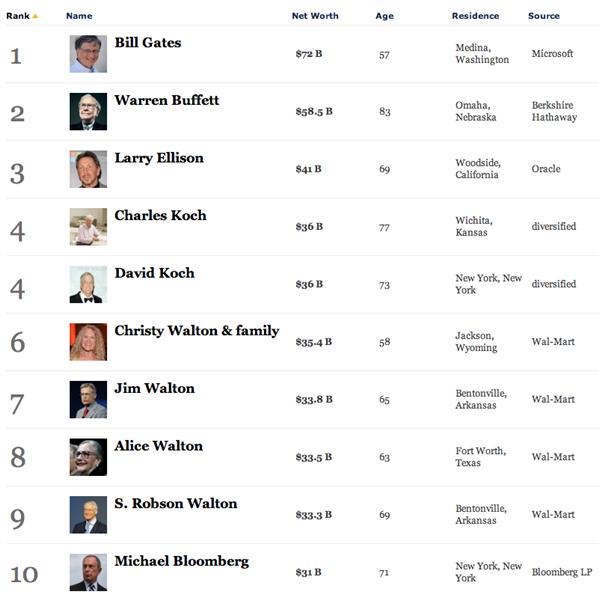 Forbes milliardaires USA 2013