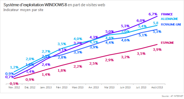 AT Internet OS aout 2013