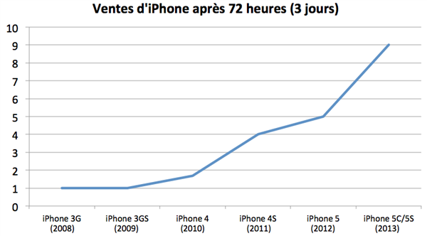 Ventes iPhone 3 jours 2008 2013