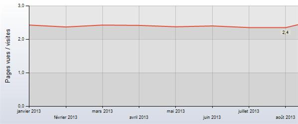 Pages vues par visite PC INpact 2013