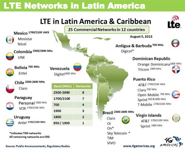 4G LTE Amerique Latine