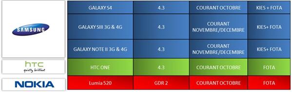 Mise à jour Android 4.3 SFR
