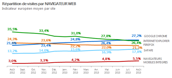 Navigateurs aout 2013 AT Internet