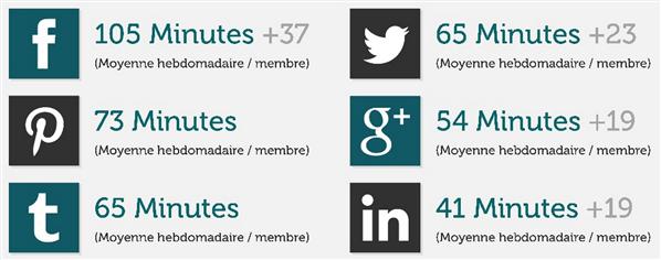 Réseaux sociaux France FB G+ Twitter