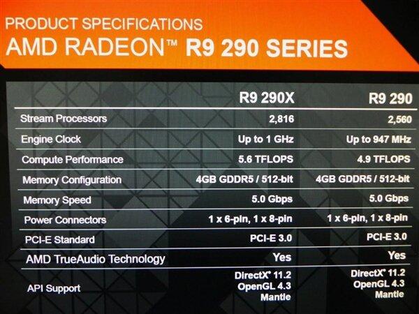 Radeon R9 290X Specs Leak Hermitage Akihabara