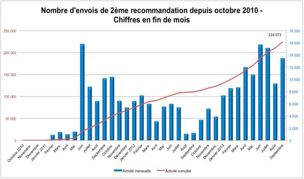chiffres riposte 2 septembre 2013