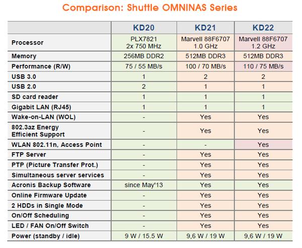 Shuttle KD22