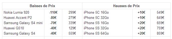 Sosh baisse hausse smartphones