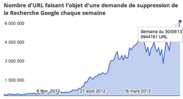 requêtes dmca transparency google septembre 2013