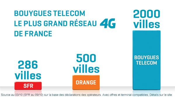 Bouygues 4G comparaison